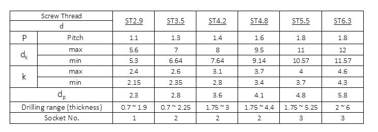 DIN 7504 (M)